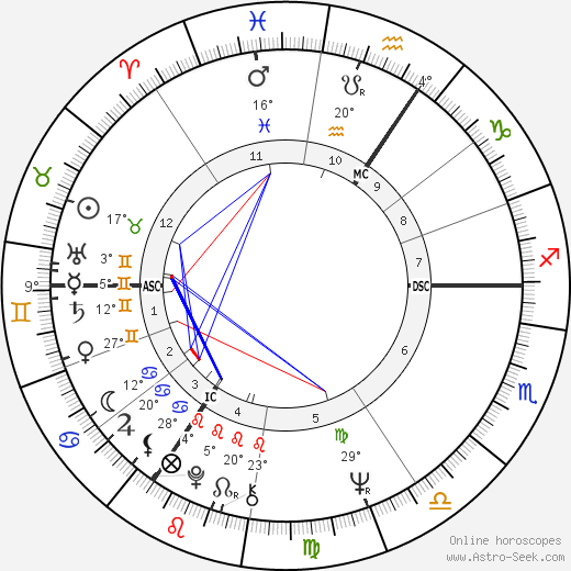 Chriet Titulaer birth chart, biography, wikipedia 2018, 2019