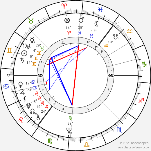 Cilla Black birth chart, biography, wikipedia 2017, 2018