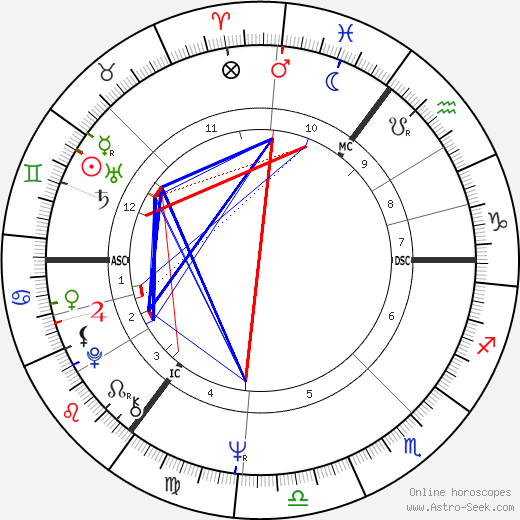 Cilla Black astro natal birth chart, Cilla Black horoscope, astrology