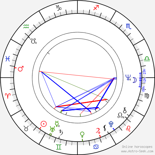 Claudio Saraceni birth chart, Claudio Saraceni astro natal horoscope, astrology