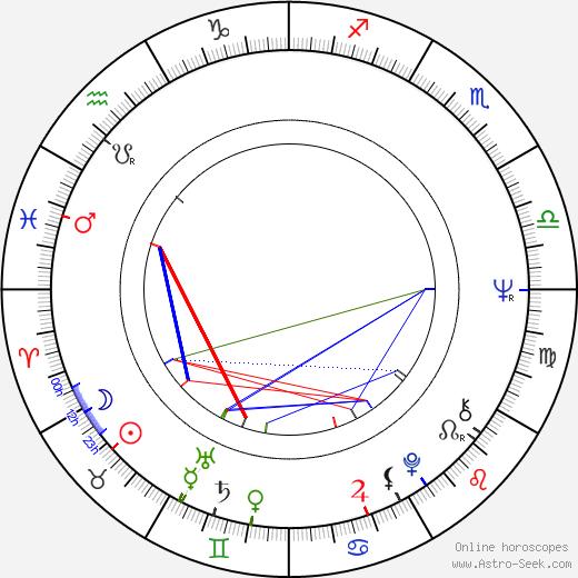Eddy Asselbergs день рождения гороскоп, Eddy Asselbergs Натальная карта онлайн