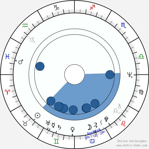 Emile Ardolino wikipedia, horoscope, astrology, instagram