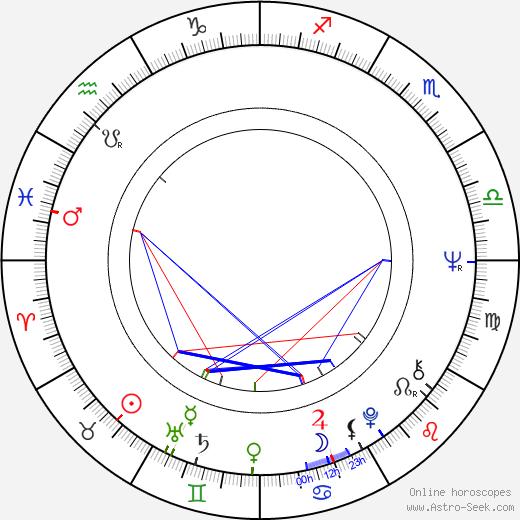 Emile Ardolino birth chart, Emile Ardolino astro natal horoscope, astrology