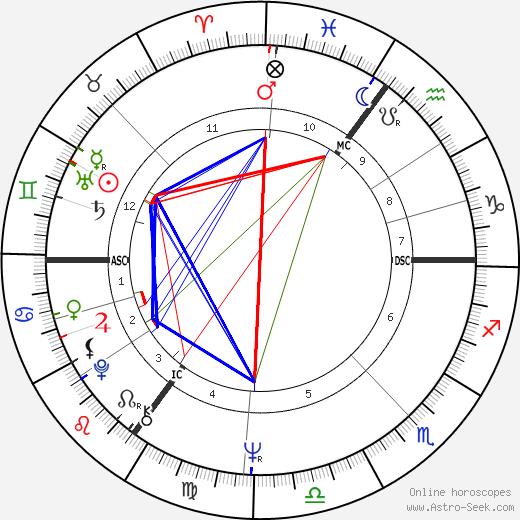Erik van Zuylen tema natale, oroscopo, Erik van Zuylen oroscopi gratuiti, astrologia