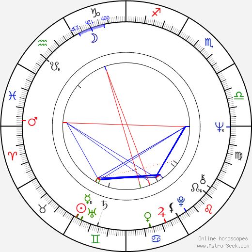 Felix Slováček astro natal birth chart, Felix Slováček horoscope, astrology