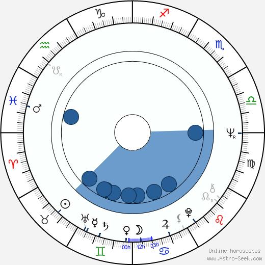 Florin Codre wikipedia, horoscope, astrology, instagram
