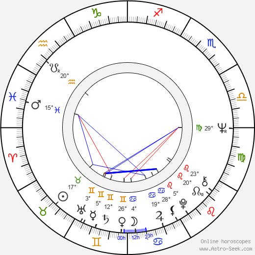Florin Codre birth chart, biography, wikipedia 2019, 2020