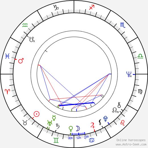 Florin Codre astro natal birth chart, Florin Codre horoscope, astrology