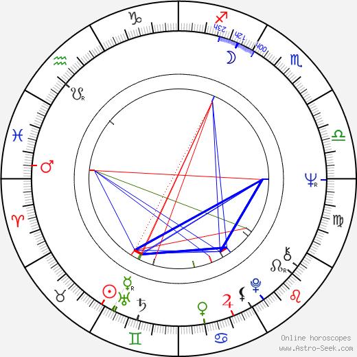 Francesca Romana Coluzzi tema natale, oroscopo, Francesca Romana Coluzzi oroscopi gratuiti, astrologia