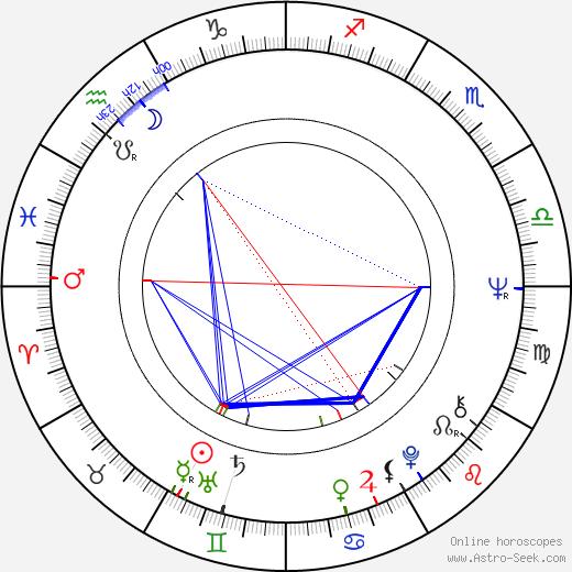 Gary Burghoff birth chart, Gary Burghoff astro natal horoscope, astrology