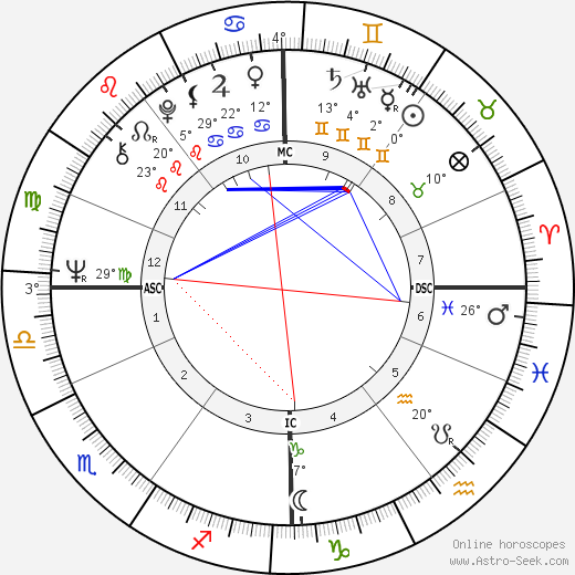 Gesine Schwan birth chart, biography, wikipedia 2019, 2020