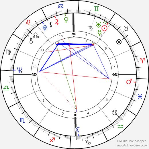 Gesine Schwan astro natal birth chart, Gesine Schwan horoscope, astrology
