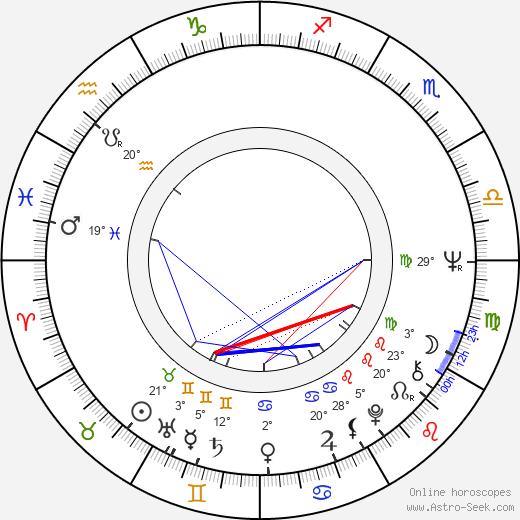 Gisela Hahn birth chart, biography, wikipedia 2019, 2020