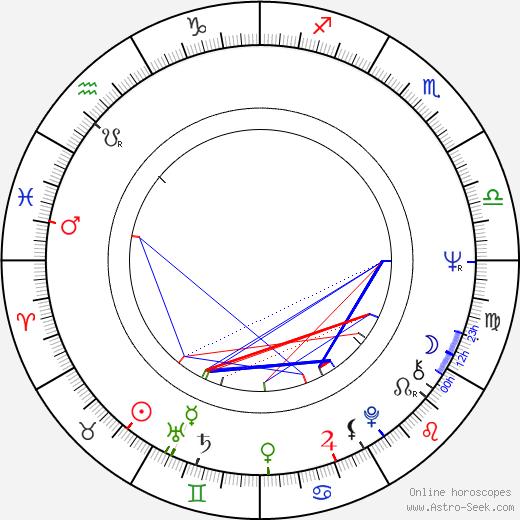 Gisela Hahn astro natal birth chart, Gisela Hahn horoscope, astrology