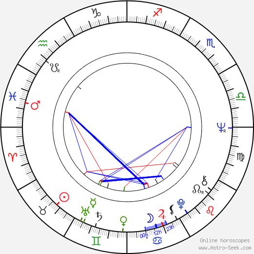 Ivica Ozábalová astro natal birth chart, Ivica Ozábalová horoscope, astrology