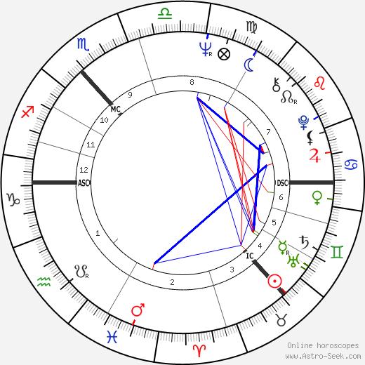 Jack Bruce tema natale, oroscopo, Jack Bruce oroscopi gratuiti, astrologia