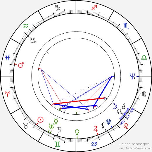 Jacques Denis день рождения гороскоп, Jacques Denis Натальная карта онлайн