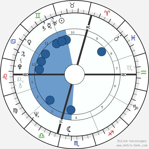 Jacques-Pierre Amette wikipedia, horoscope, astrology, instagram