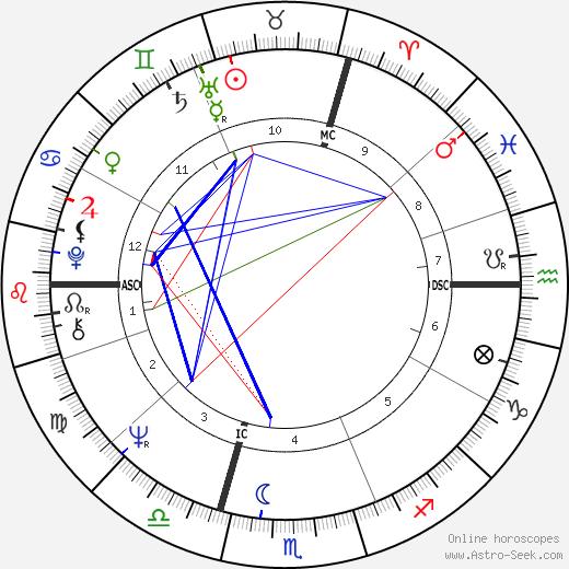 Jacques-Pierre Amette tema natale, oroscopo, Jacques-Pierre Amette oroscopi gratuiti, astrologia