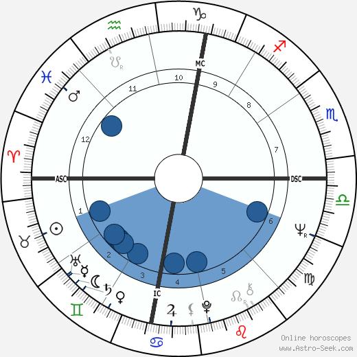 James Kallstrom wikipedia, horoscope, astrology, instagram