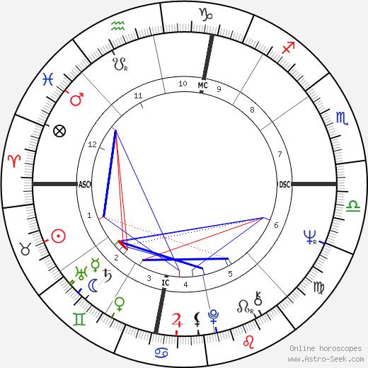 James Kallstrom день рождения гороскоп, James Kallstrom Натальная карта онлайн