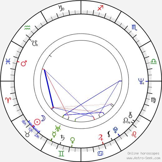 Jana Marková birth chart, Jana Marková astro natal horoscope, astrology