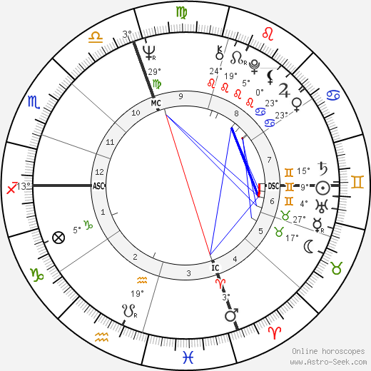 Joe Namath birth chart, biography, wikipedia 2019, 2020