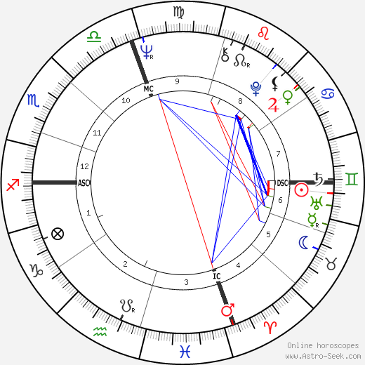 Joe Namath birth chart, Joe Namath astro natal horoscope, astrology