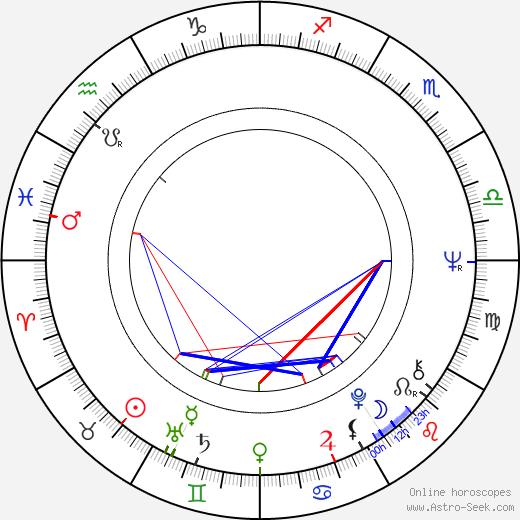 Jozef Stražan birth chart, Jozef Stražan astro natal horoscope, astrology