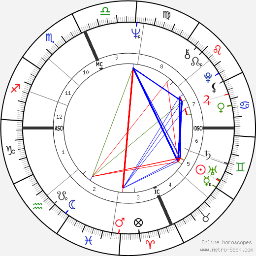 Leslie Uggams tema natale, oroscopo, Leslie Uggams oroscopi gratuiti, astrologia