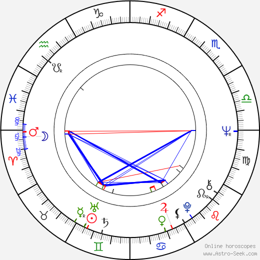Lou Castel astro natal birth chart, Lou Castel horoscope, astrology