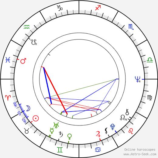 Luis Rego день рождения гороскоп, Luis Rego Натальная карта онлайн