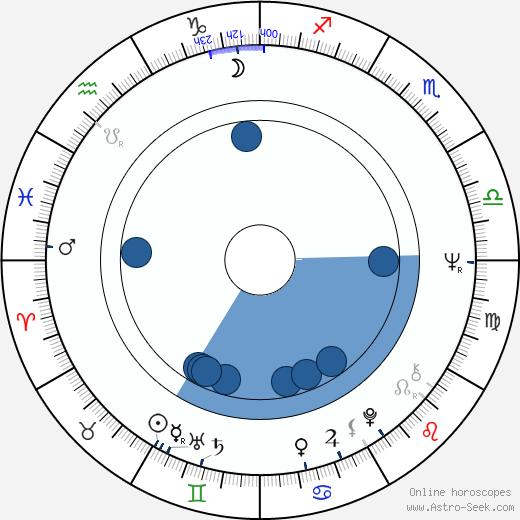 Maria Latour wikipedia, horoscope, astrology, instagram