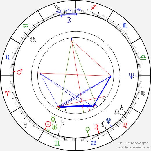 Maria Latour birth chart, Maria Latour astro natal horoscope, astrology