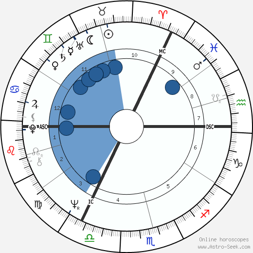 Michael Palin wikipedia, horoscope, astrology, instagram