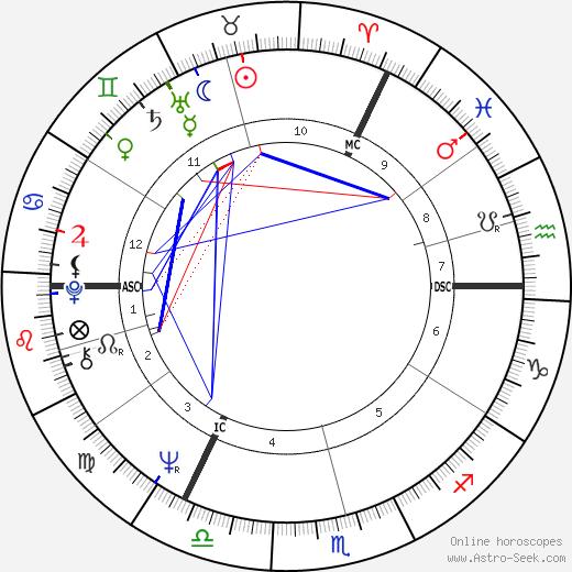 Michael Palin birth chart, Michael Palin astro natal horoscope, astrology