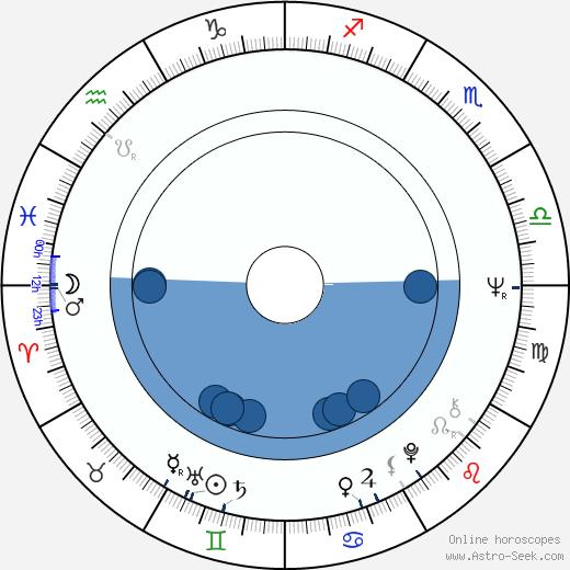 Miroslav Kořínek wikipedia, horoscope, astrology, instagram