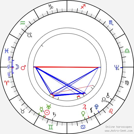 Miroslav Kořínek birth chart, Miroslav Kořínek astro natal horoscope, astrology
