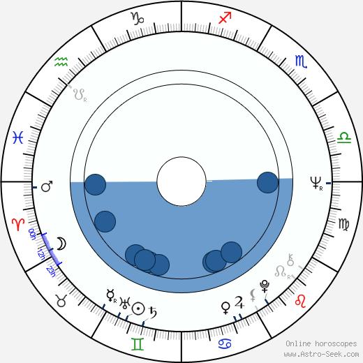 Peter Lipa wikipedia, horoscope, astrology, instagram