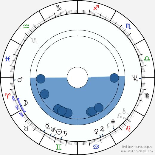 Philippe Muyl wikipedia, horoscope, astrology, instagram