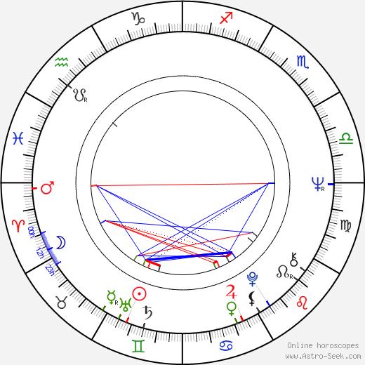Philippe Muyl tema natale, oroscopo, Philippe Muyl oroscopi gratuiti, astrologia