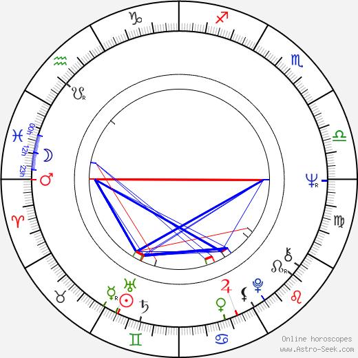 Raye Birk astro natal birth chart, Raye Birk horoscope, astrology