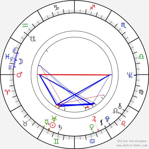 Roger Nikkanen astro natal birth chart, Roger Nikkanen horoscope, astrology