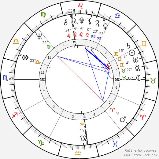 Sharon Gless birth chart, biography, wikipedia 2020, 2021