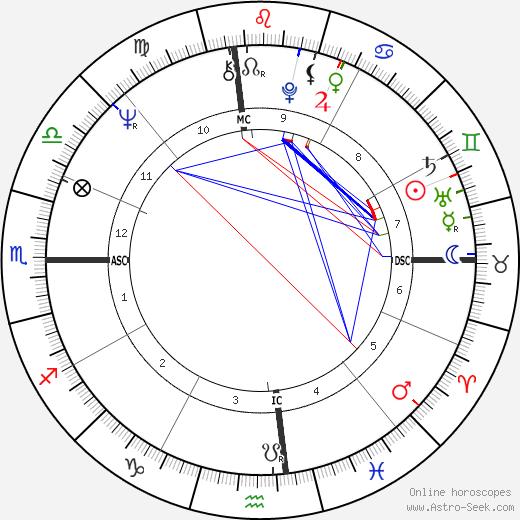 Sharon Gless birth chart, Sharon Gless astro natal horoscope, astrology
