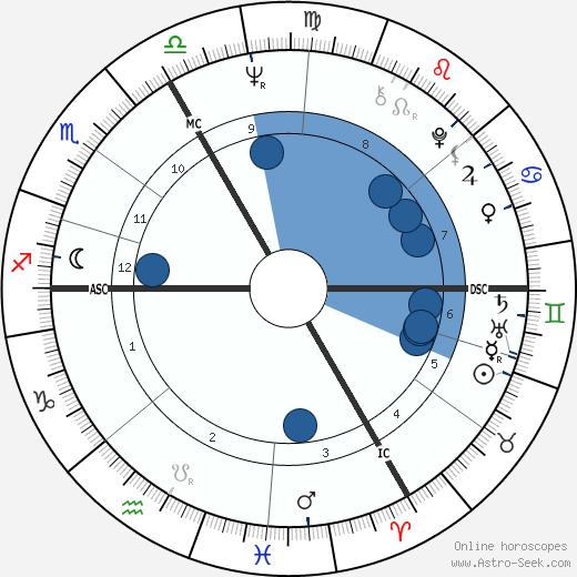 Stéphane Collaro wikipedia, horoscope, astrology, instagram
