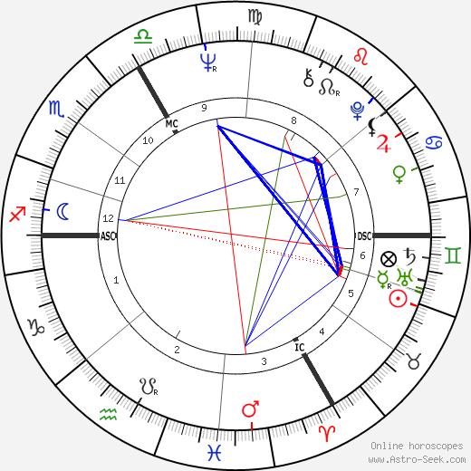 Stéphane Collaro день рождения гороскоп, Stéphane Collaro Натальная карта онлайн