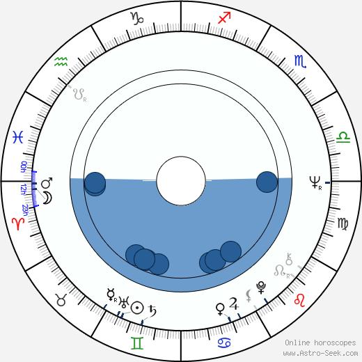 Terry Crisp wikipedia, horoscope, astrology, instagram