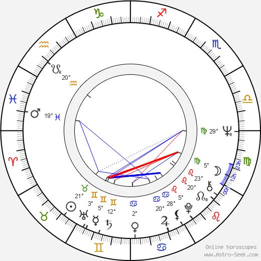 Victoria Zinny birth chart, biography, wikipedia 2018, 2019