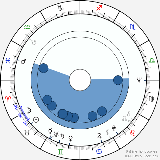 Witold Debicki wikipedia, horoscope, astrology, instagram